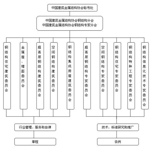 中国建筑金属结构协会(英文缩写:ccmsa)是经